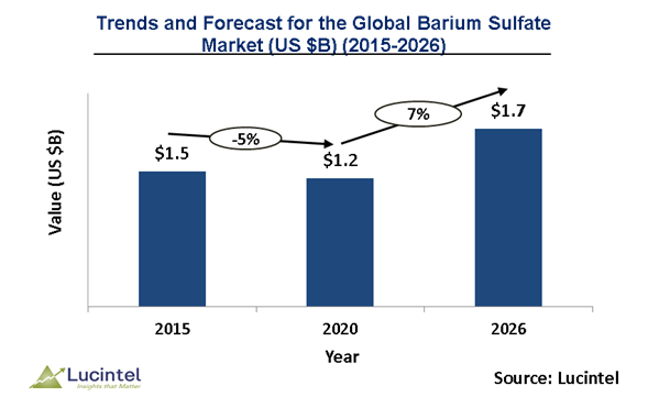 Barium Sulphate Market is expected to reach $1.7 Billion by 2026 - An exclusive market research report by Lucintel