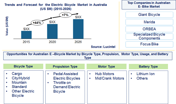 Electric Bicycle Market in Australia is expected to grow at a CAGR of 6.7% from 2020 to 2026 - An exclusive market research report by Lucintel