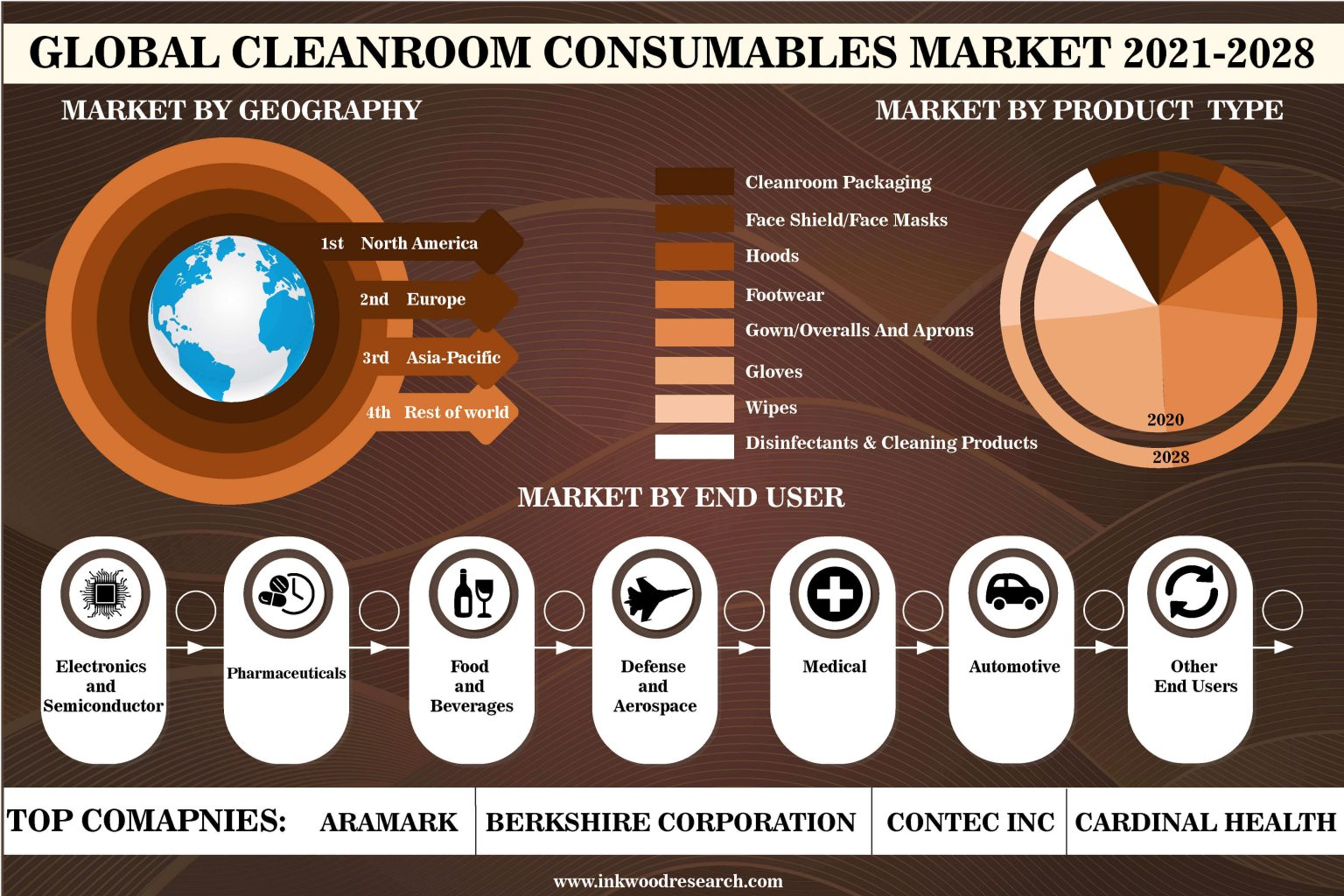 Global Cleanroom Consumables Market to see Demand from Manufacturing Industry