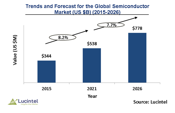 Semiconductor Market is expected to reach $778 Billion by 2026 - An exclusive market research report by Lucintel