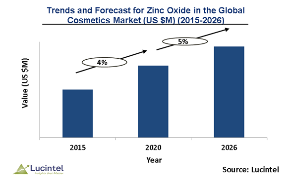 Zinc Oxide in the Global Cosmetics Table Market is expected to grow at a CAGR of 5% by 2026 - An exclusive market research report by Lucintel