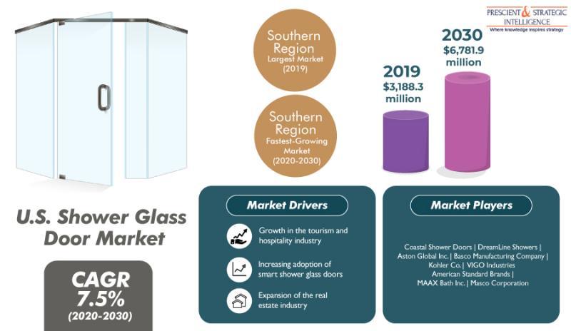 Shower Glass Door Market in U.S. To Generate Revenue Worth $6,781.9 Million by 2030