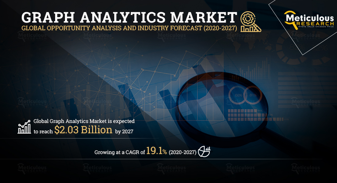 Graph Analytics Market: Meticulous Research® Reveals Why This Market is Growing at a CAGR of 19.1% to Reach $2.03 Billion by 2027