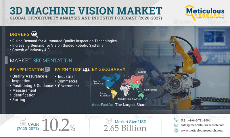 Meticulous Research Reveals Why the 3D Machine Vision Market is growing at a CAGR of 10.2% to reach $2.65 Billion by 2027