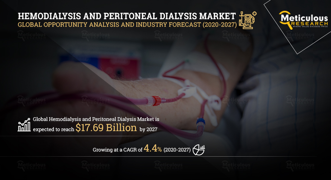 Hemodialysis and Peritoneal Dialysis Market: Meticulous Research® Reveals Why This Market is Growing at a CAGR of 4.4% to Reach $17.69 Billion by 2027