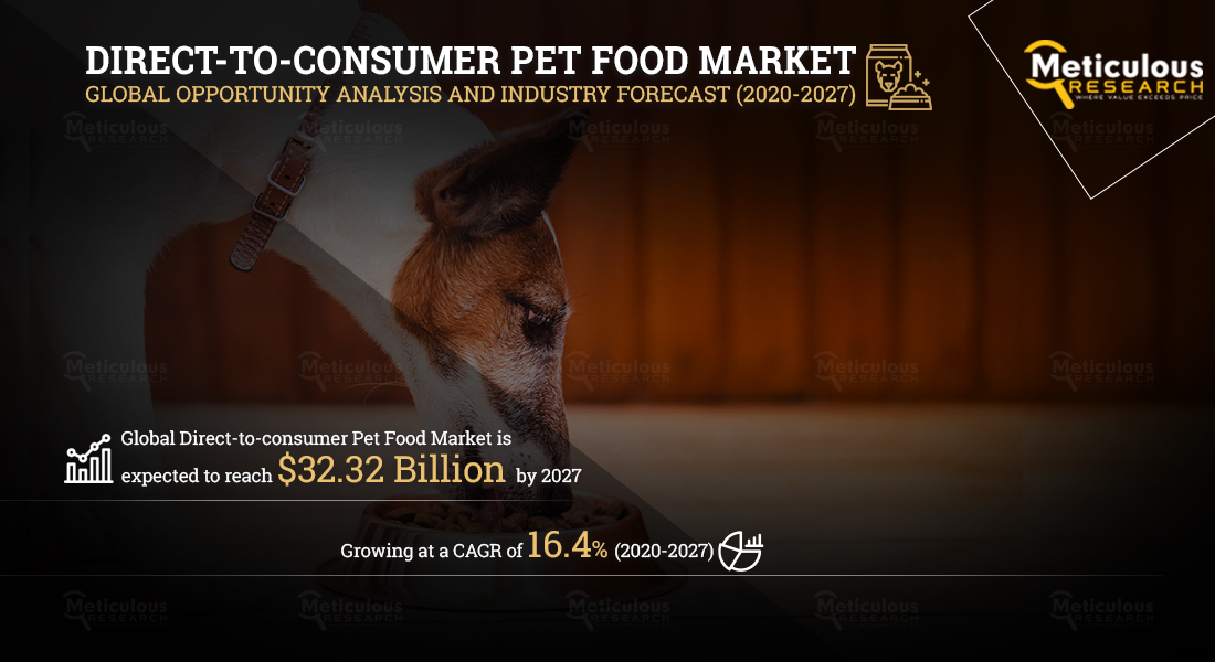 Direct-to-Consumer Pet Food Market to be Worth USD 32.32 Billion by 2027 - Exclusive Report by Meticulous Research®