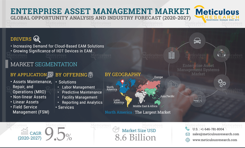 Enterprise Asset Management Systems Market: Meticulous RESEARCH® Reveals Why This Market is Growing at a CAGR of 9.5% to reach $8.6 billion by 2027