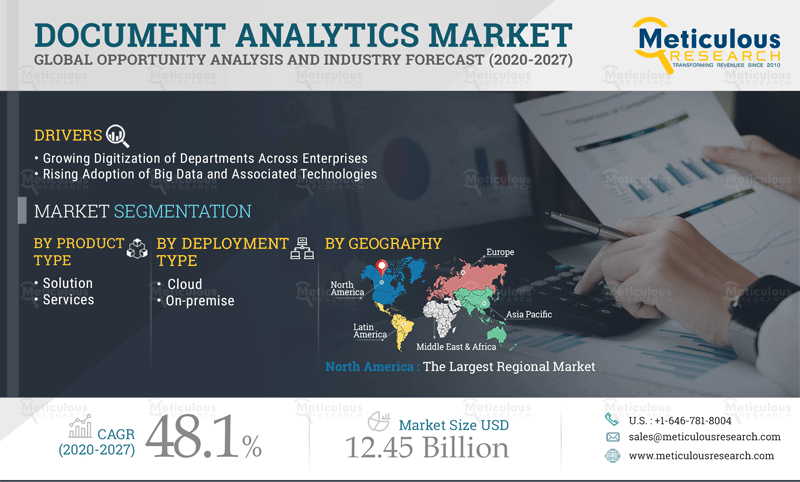Document Analytics Market: Meticulous Research® Reveals Why This Market is Growing at a CAGR of 48.1% to Reach $12.45 billion by 2027