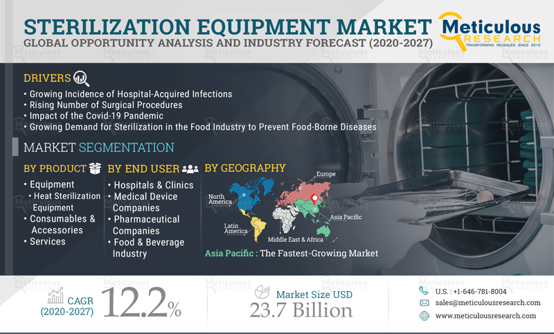 Sterilization Equipment Market: Meticulous Research® Reveals Why This Market is Growing at a CAGR of 12.2% to Reach $23.73 Billion by 2027