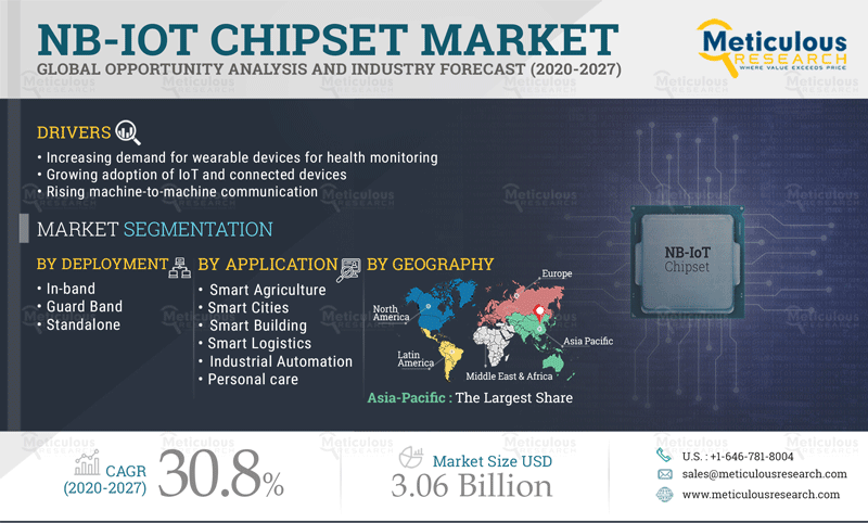 Meticulous Research Reveals Why the NB-IoT Chipsets Market is Growing at a CAGR of 30.8% to reach $3.06 billion by 2027