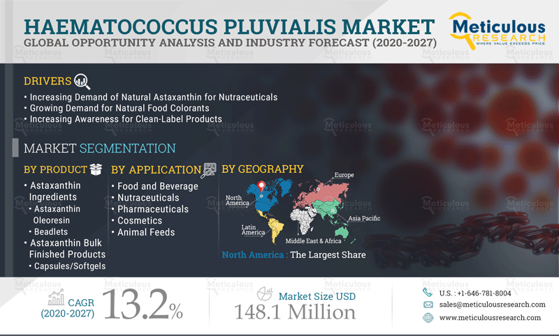 Haematococcus Pluvialis Market: Meticulous Research® Uncovers the Factors Leading to Market Growth at a CAGR of 13.2% to Reach $148.1 Million by 2027