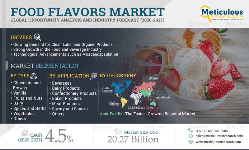 Food Flavors Market: Meticulous Research® Reveals Why This Market is Growing at a CAGR of 4.5% to Reach $20.27 Billion by 2027