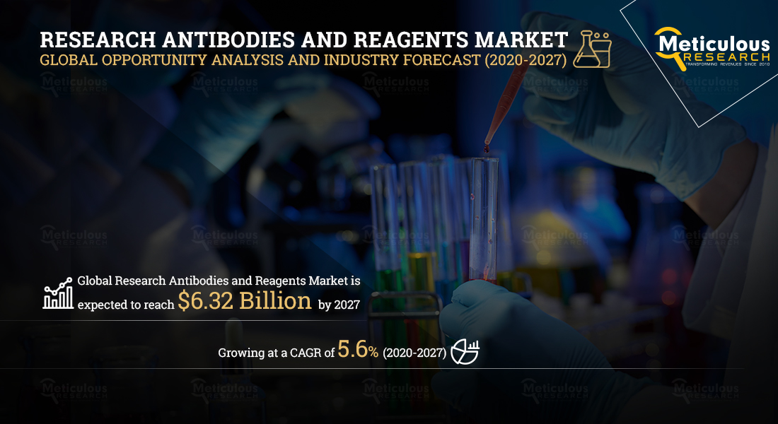 Research Antibodies and Reagents Market: Meticulous Research Analyses Why This Market is Growing at a CAGR of 5.6% to reach USD 6.32 Billion by 2027