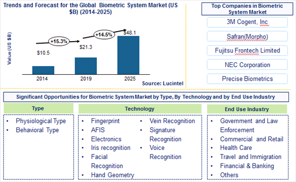 Biometrics System Market is expected to reach $48.1 Billion by 2025 - An exclusive market research report by Lucintel