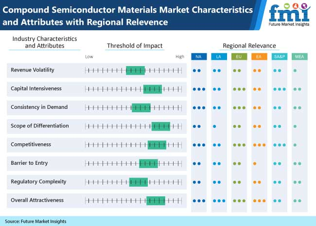 Compound Semiconductor Materials Market Trends - GaAs to Remain Material of Choice