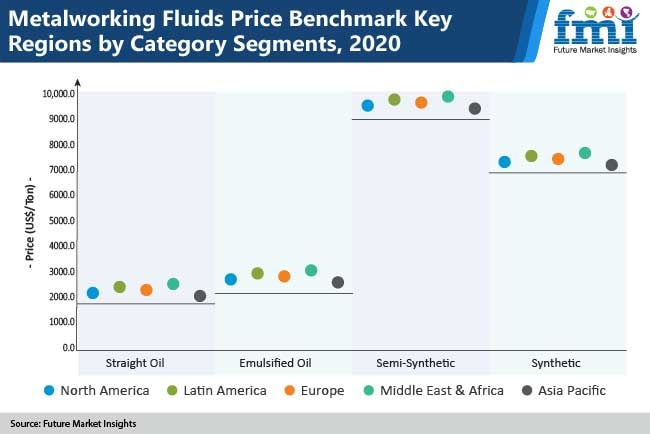 Metalworking Fluids Market is expected to grow at a CAGR of  3.9% during 2020 to 2030