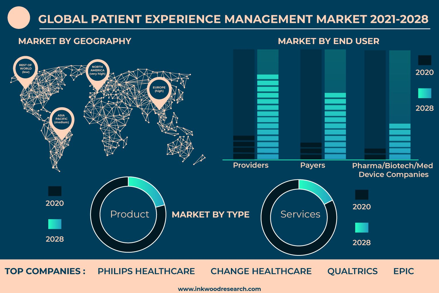 Mobile Healthcare Applications drive the Global Patient Experience Management Market