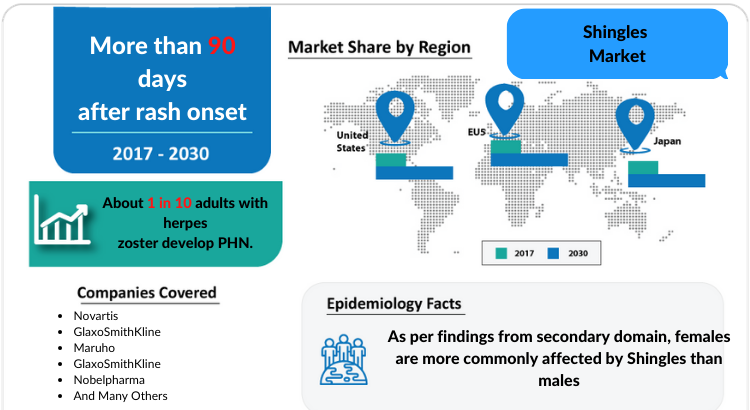Shingles Market Key Players, Report and Treatment Market 2030 by DelveInsight