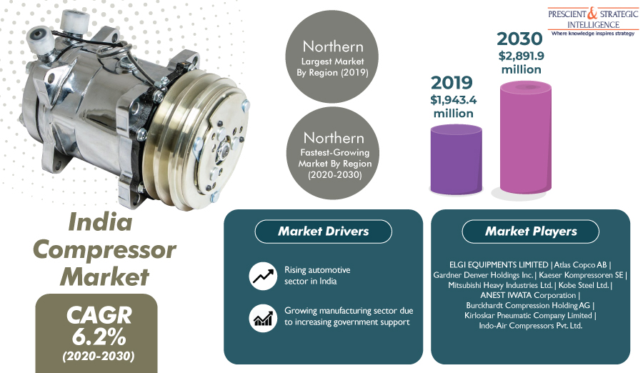 Indian Compressor Market to Advance at 6.2% CAGR in Future