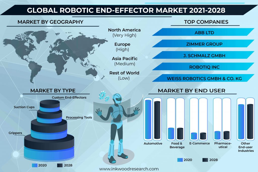 Industrial Automation will push the Global Robotic End-Effector Market Growth