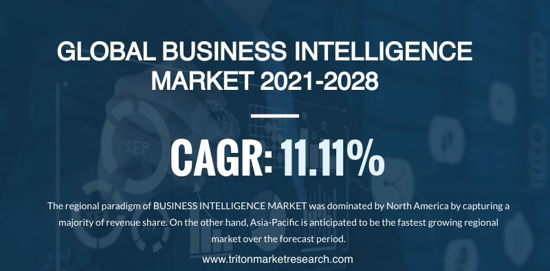 The Global Business Intelligence Market to Amount to $38487.13 Million by 2028