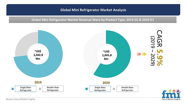 Global Mini Refrigerator Market to Reach ~US$ 1,845.0 Mn by 2029 - Future Market Insights