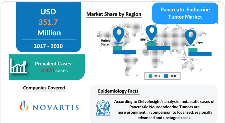 Pancreatic Endocrine Tumor Market Insights and Treatment Market by DelveInsight