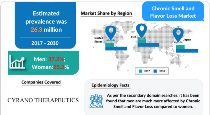 Chronic Smell and Flavor Loss Market Insights and Treatment Market by DelveInsight