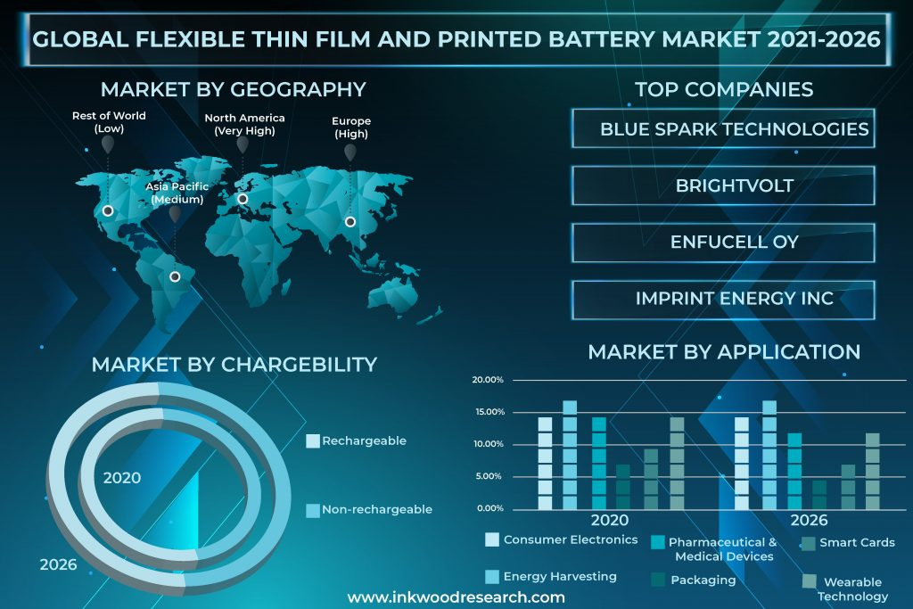 Demand for IoT to boost the Global Flexible Thin Film and Printed Battery Market