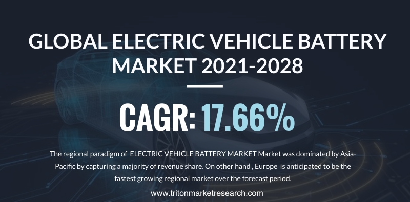 The Global Electric Vehicle Battery Market Assessed to Advance at $94.35 Billion by 2028