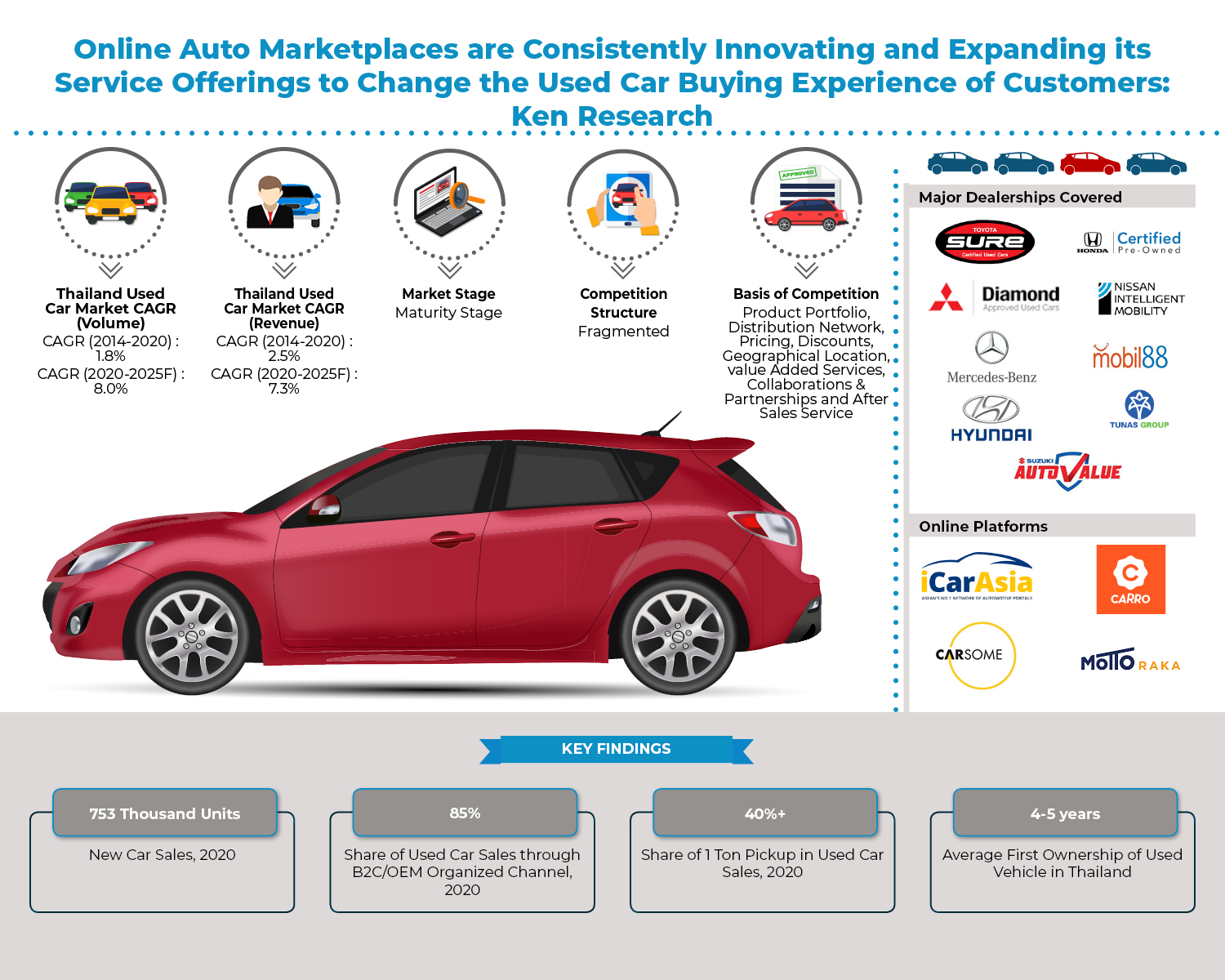 Pandemic Becomes a New Opportunity for Used Car Dealers in Thailand as New Car Sales Drop due to Buyer's Limited Budget: Ken Research