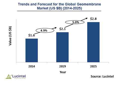 Geomembrane Market is expected to reach $2.8 Billion by 2025 - An exclusive market research report by Lucintel