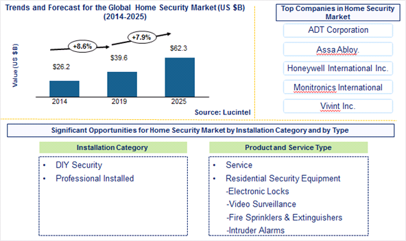 Home Security Market is expected to reach $62.3 Billion by 2025 - An exclusive market research report by Lucintel