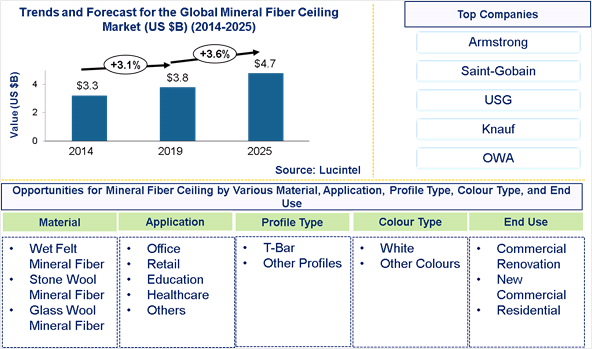 Mineral Fiber Ceiling Market is expected to reach $4.7 Billion by 2025 - An exclusive market research report by Lucintel