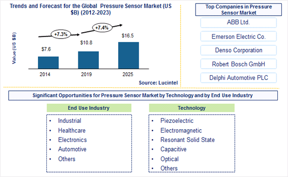 Pressure Sensor Market is expected to reach $16.5 Billion by 2025 - An exclusive market research report by Lucintel