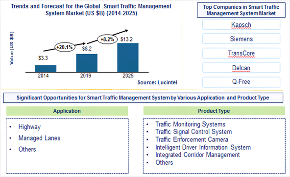 Smart Traffic Management System Market is expected to reach $13.2 Billion by 2025 - An exclusive market research report by Lucintel