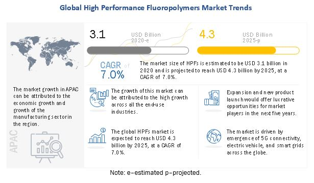 AGC (Japan) and Chemours Company (US) are the Key Players in the High Performance Fluoropolymers Market