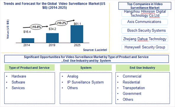 Video Surveillance Market is expected to reach $61.1 Billion by 2025 - An exclusive market research report by Lucintel