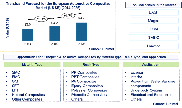 European Automotive Composites Market is expected to reach $4.7 Billion by 2025 - An exclusive market research report by Lucintel