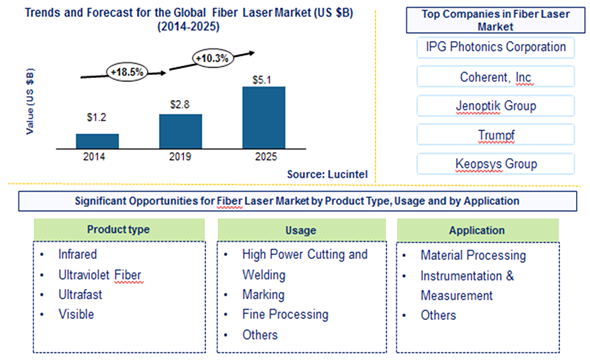 Fiber laser Market is expected to reach $5.1 Billion by 2025 - An exclusive market research report by Lucintel