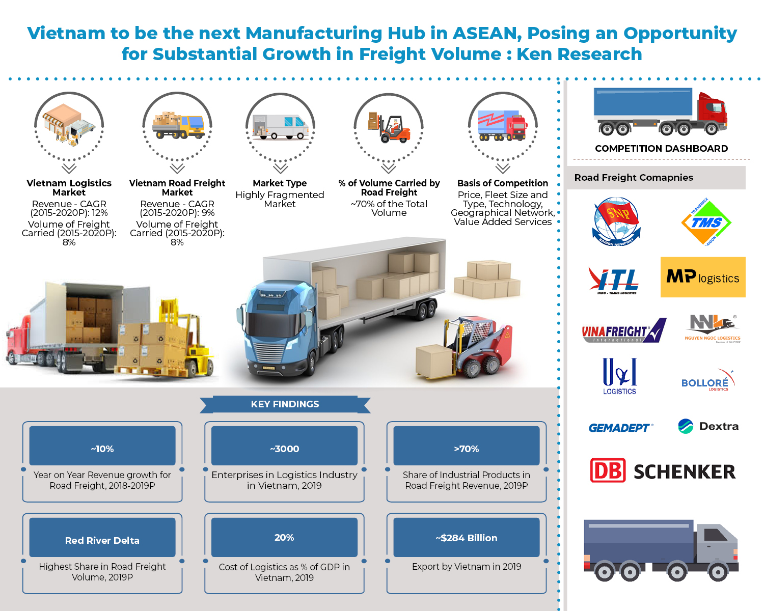 Rapid Growth of Manufacturing Industry and Developing Logistics Infrastructure to Drive the Road Freight Market in Vietnam: Ken Research
