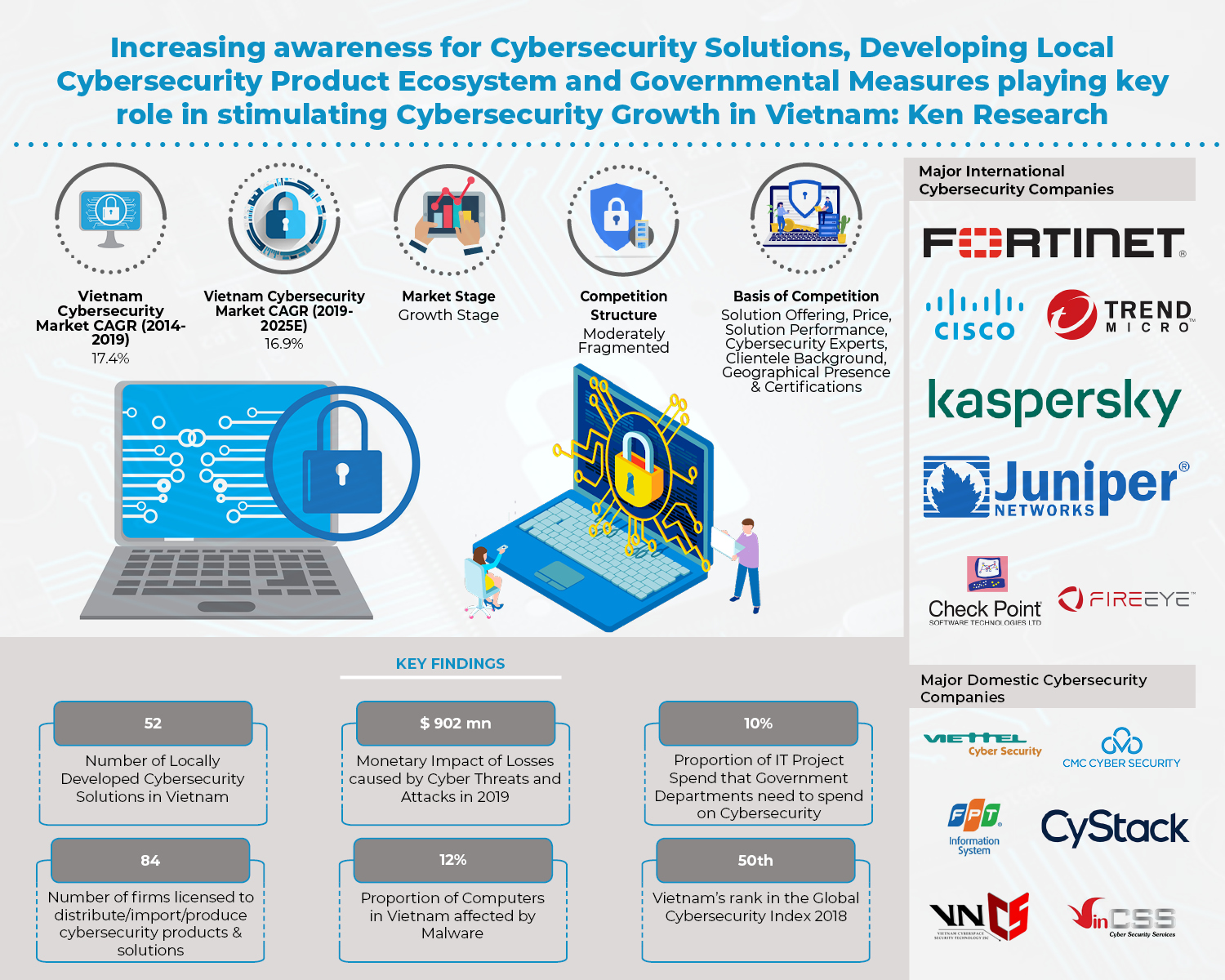 Evolving Cyber Threat Ecosystem and Increased Focus on Cybersecurity by SMEs will lead to growth in Information Security Ecosystem in Vietnam: Ken Research