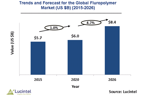 Fluoropolymer Market is expected to reach $8.4 Billion by 2026 - An exclusive market research report by Lucintel