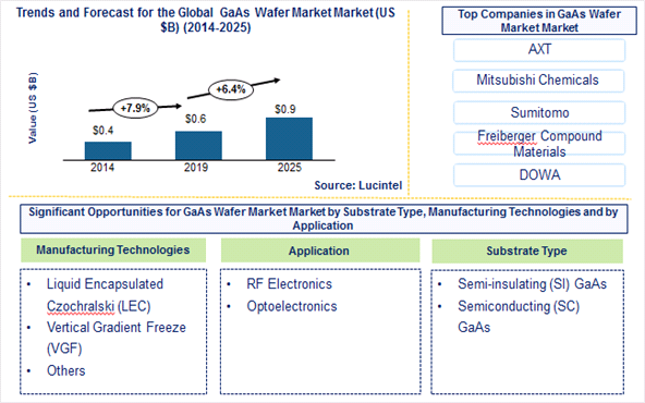 Gallium Arsenide Wafer Market is expected to reach $0.9 Billion by 2025 - An exclusive market research report by Lucintel