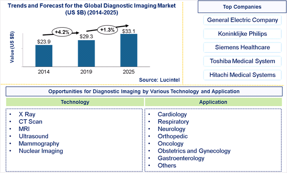 Global Diagnostic Imaging Market is expected to reach $33.1 Billion by 2025 - An exclusive market research report by Lucintel