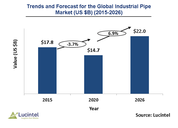 Industrial Pipe Market is expected to reach $22 Billion by 2026 - An exclusive market research report by Lucintel