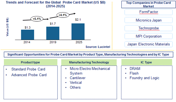 Probe Card Market is expected to reach $2.1 Billion by 2025 - An exclusive market research report by Lucintel