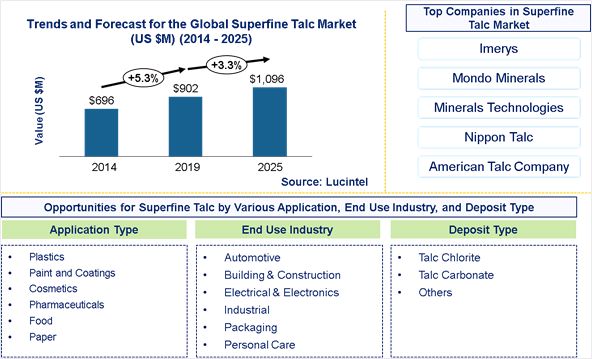 Superfine Talc Market is expected to reach $1,096 Million by 2025 - An exclusive market research report by Lucintel