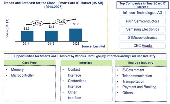 Smart Card IC Market is expected to reach $3.7 Billion by 2025 - An exclusive market research report by Lucintel