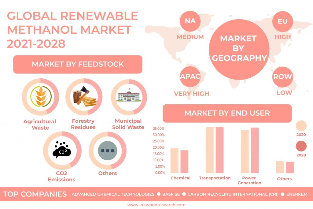 Government Regulations pushes the Global Renewable Methanol Market